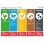 Tablica informacyjna do segregacji odpadów SPPBZ na 5 frakcji